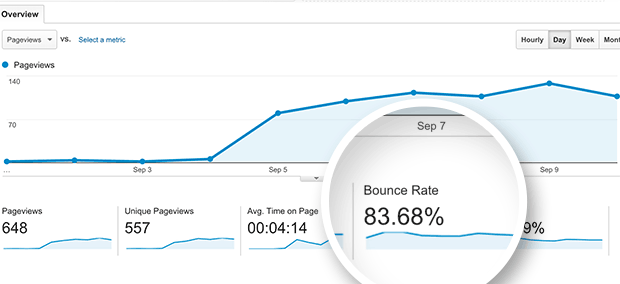 decrease bounce rate and improve seo